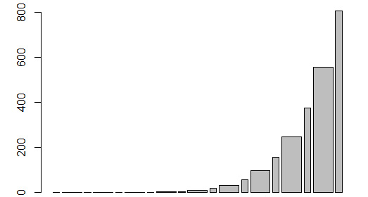How to customize the bars in a Bar Plot in R - How To in R