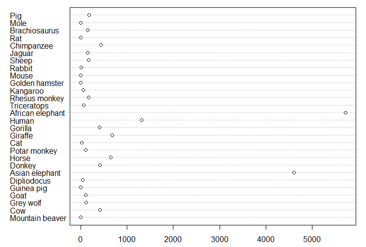 How To Make A Dot Plot In R - How To In R